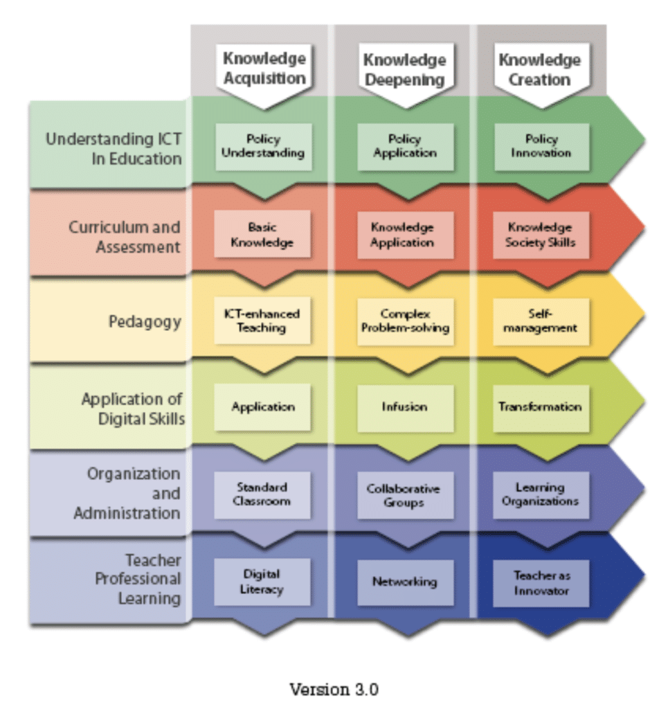 The UNESCO ICT Competency Framework for Teachers (ICT-CFT)